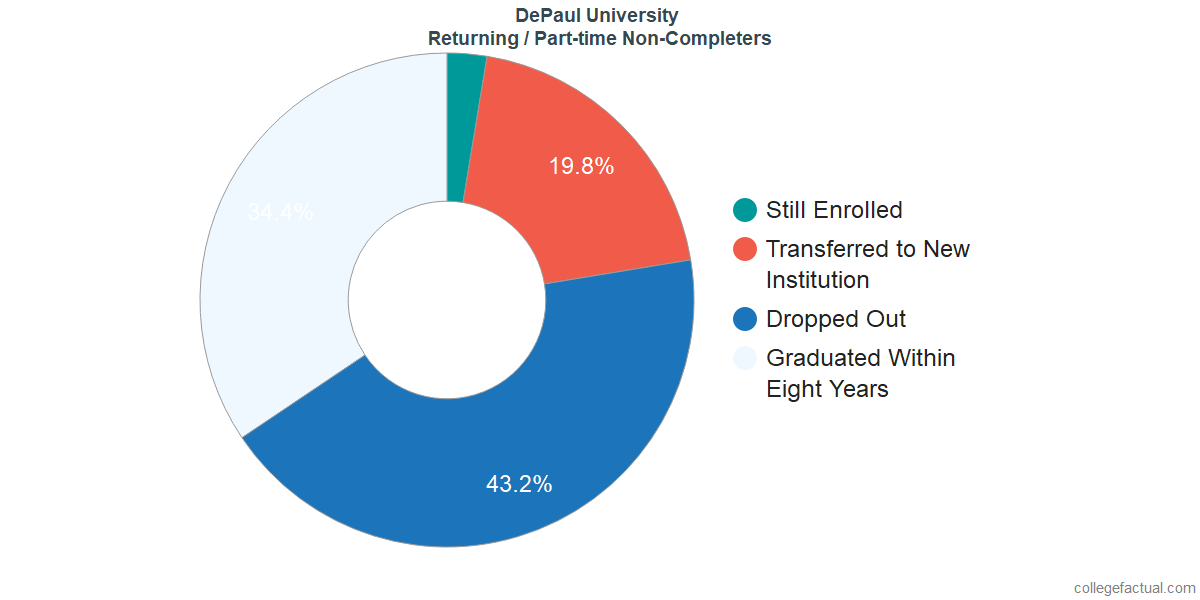 Non-completion rates for returning / part-time students at DePaul University