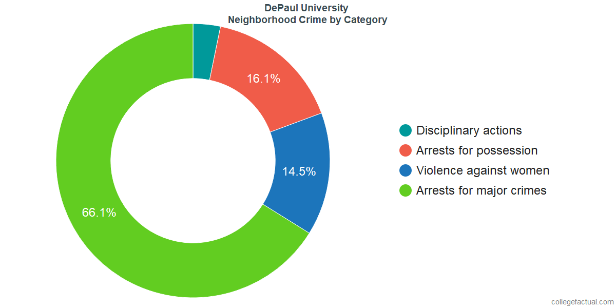 Chicago Neighborhood Crime and Safety Incidents at DePaul University by Category