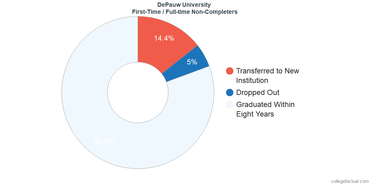 Non-completion rates for first-time / full-time students at DePauw University