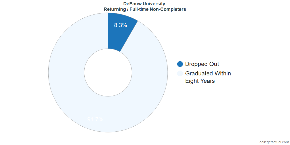 Non-completion rates for returning / full-time students at DePauw University