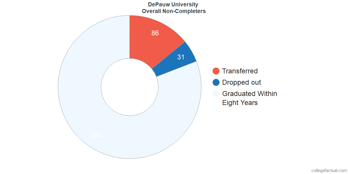 outcomes for students who failed to graduate from DePauw University