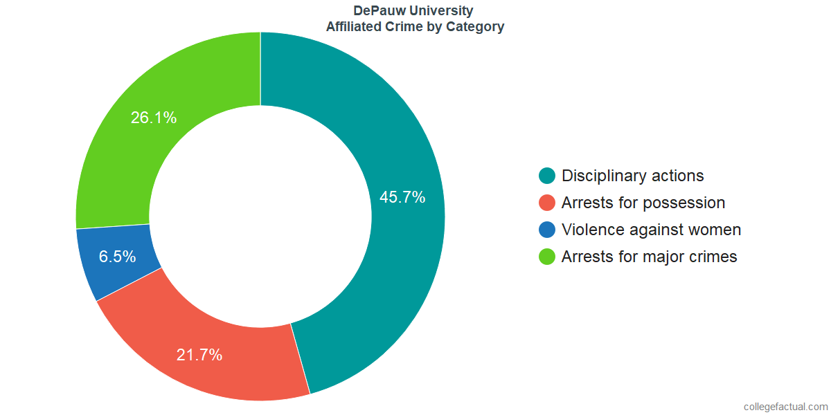 Off-Campus (affiliated) Crime and Safety Incidents at DePauw University by Category