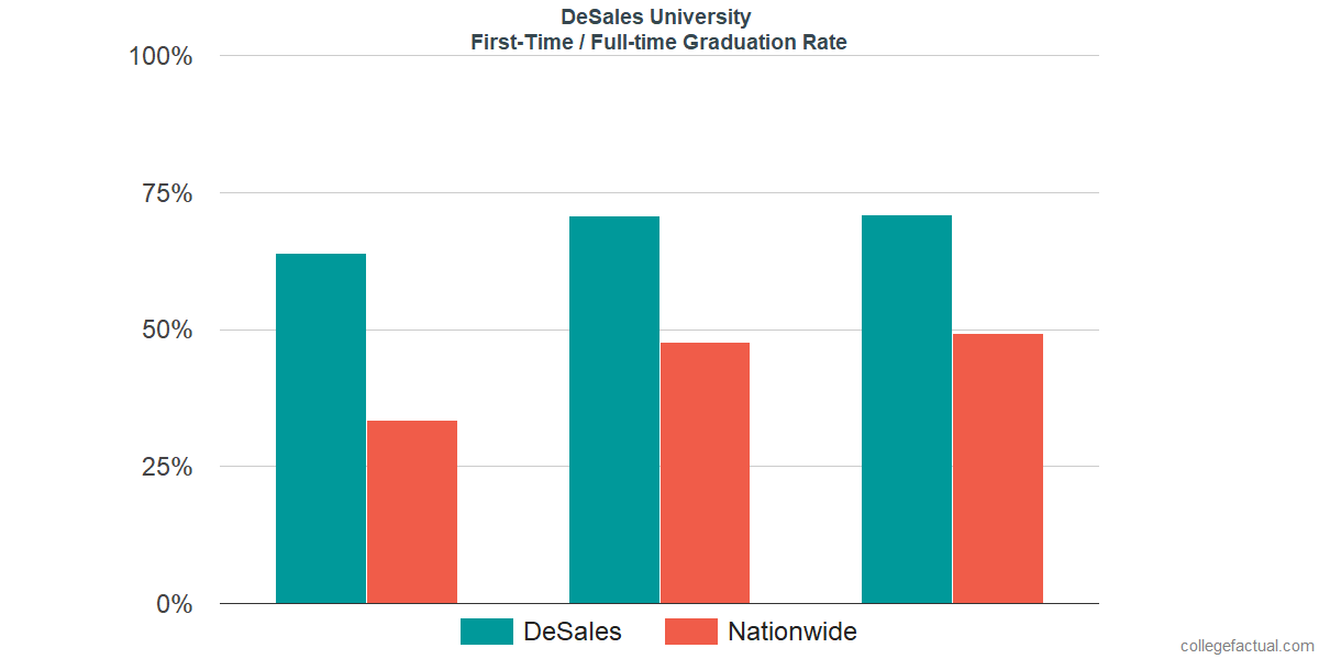Graduation rates for first-time / full-time students at DeSales University