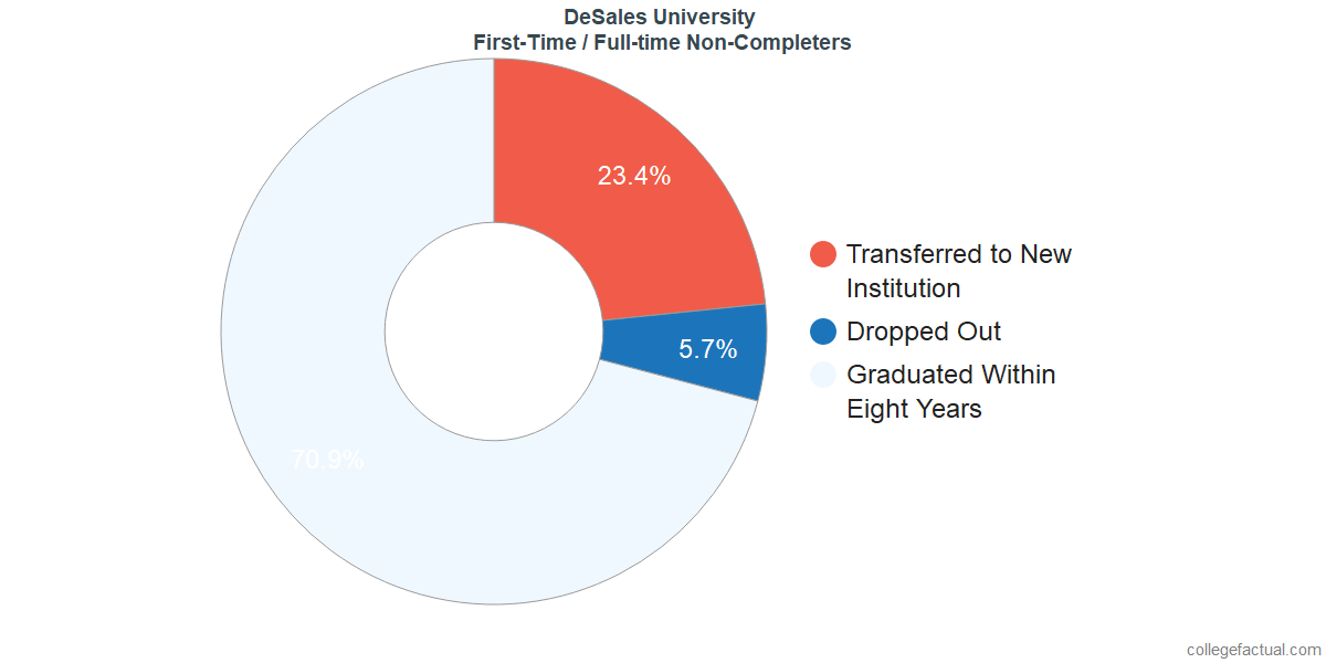 Non-completion rates for first-time / full-time students at DeSales University