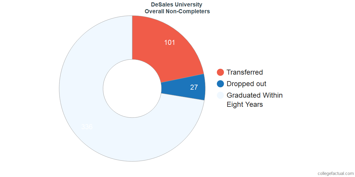 outcomes for students who failed to graduate from DeSales University