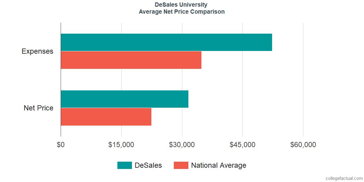 Net Price Comparisons at DeSales University