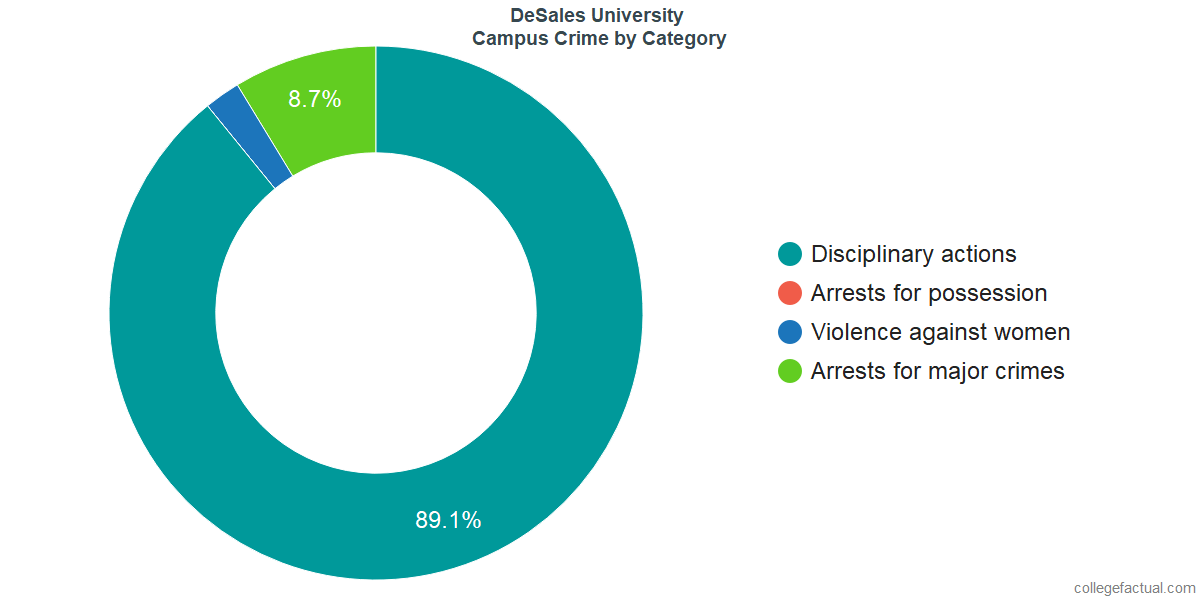 On-Campus Crime and Safety Incidents at DeSales University by Category
