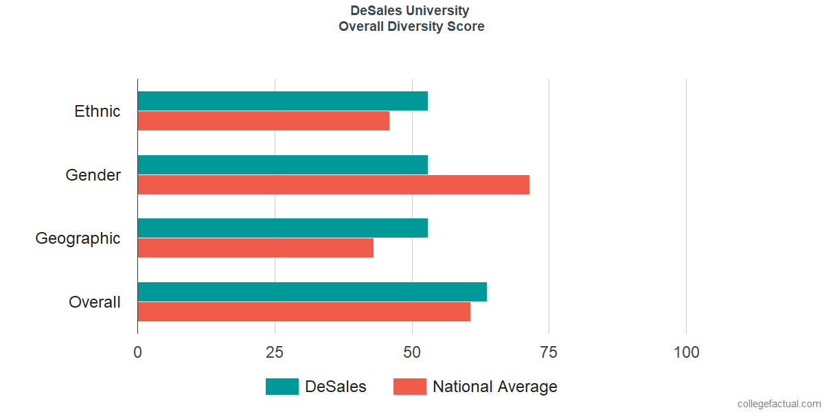 Overall Diversity at DeSales University
