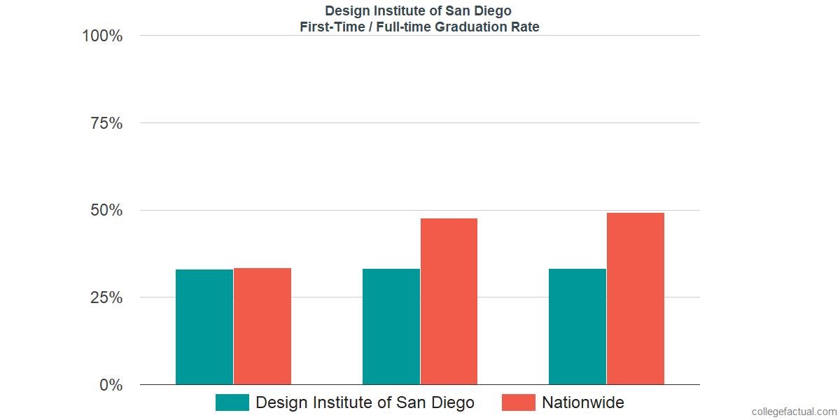 Graduation rates for first-time / full-time students at Design Institute of San Diego