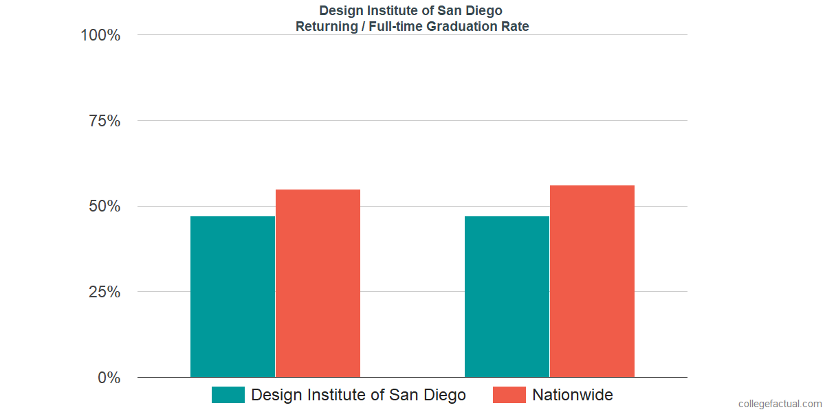 Graduation rates for returning / full-time students at Design Institute of San Diego