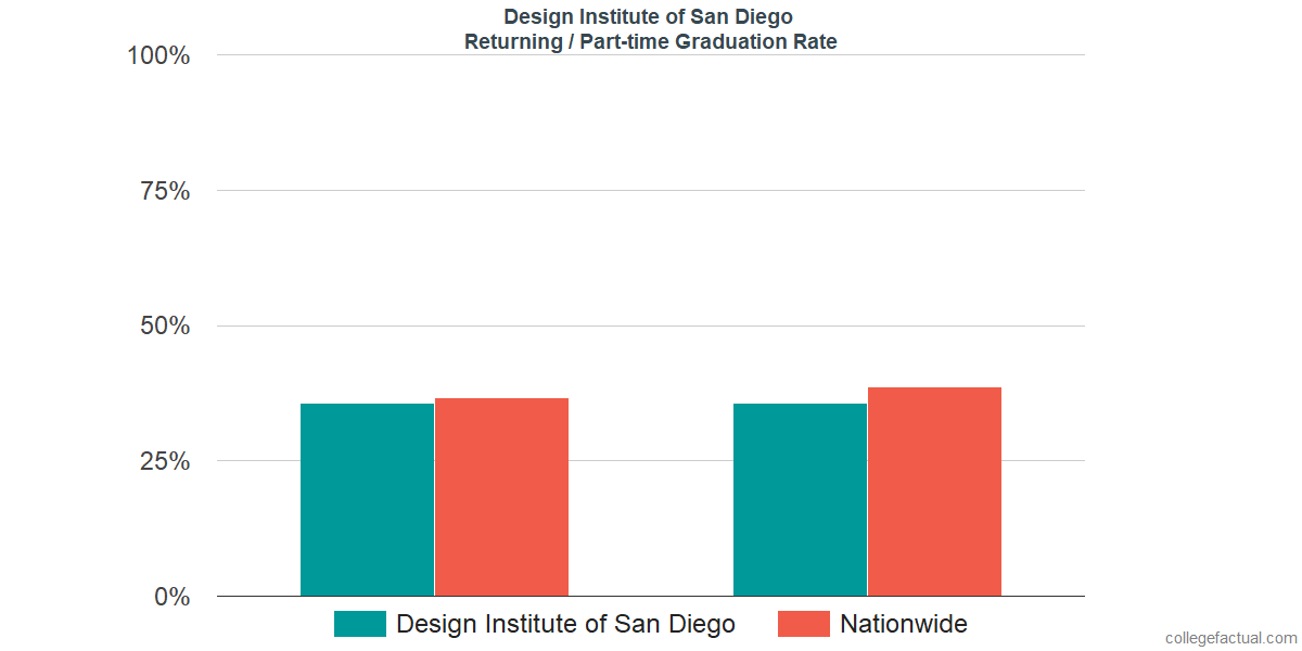 Graduation rates for returning / part-time students at Design Institute of San Diego
