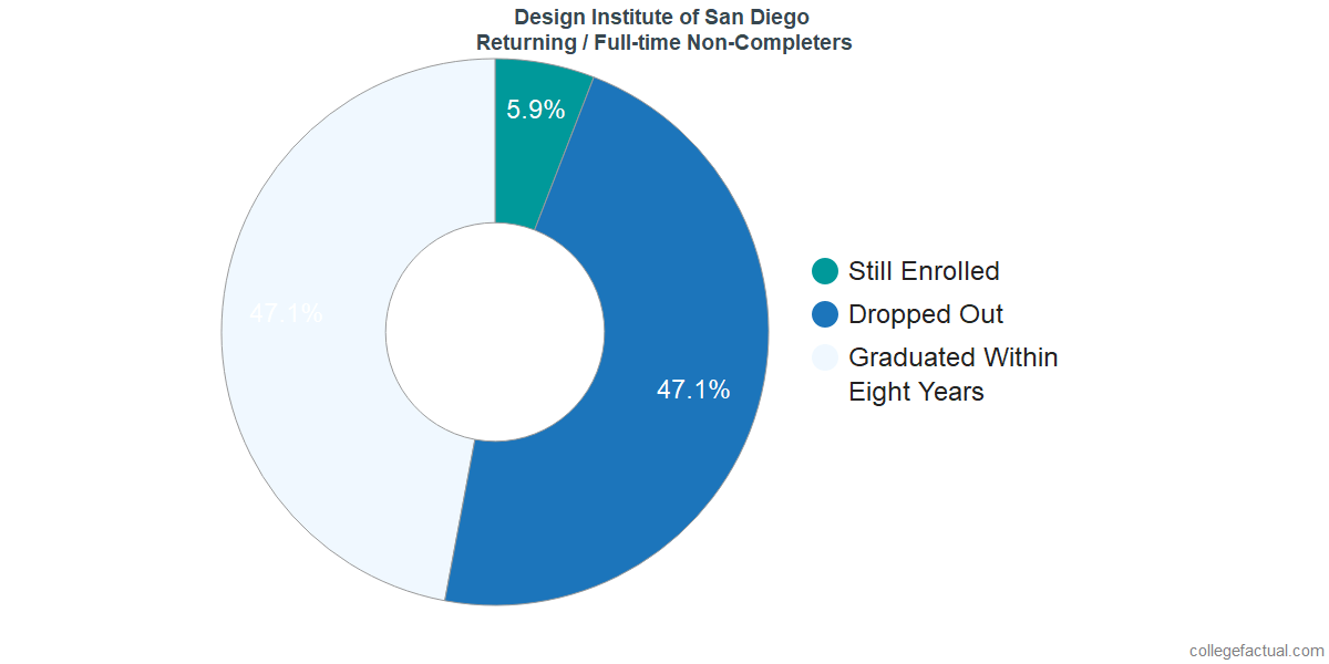 Non-completion rates for returning / full-time students at Design Institute of San Diego