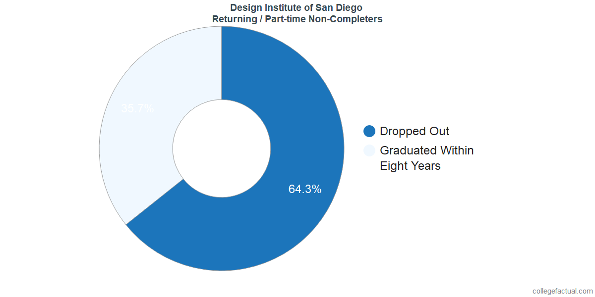 Non-completion rates for returning / part-time students at Design Institute of San Diego