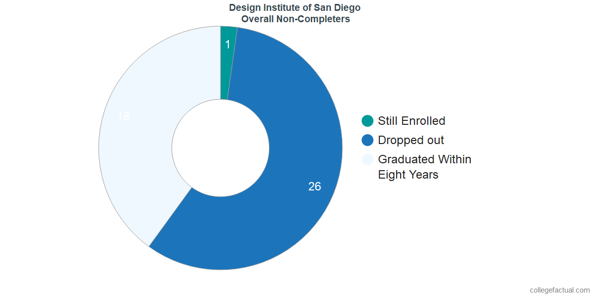 outcomes for students who failed to graduate from Design Institute of San Diego