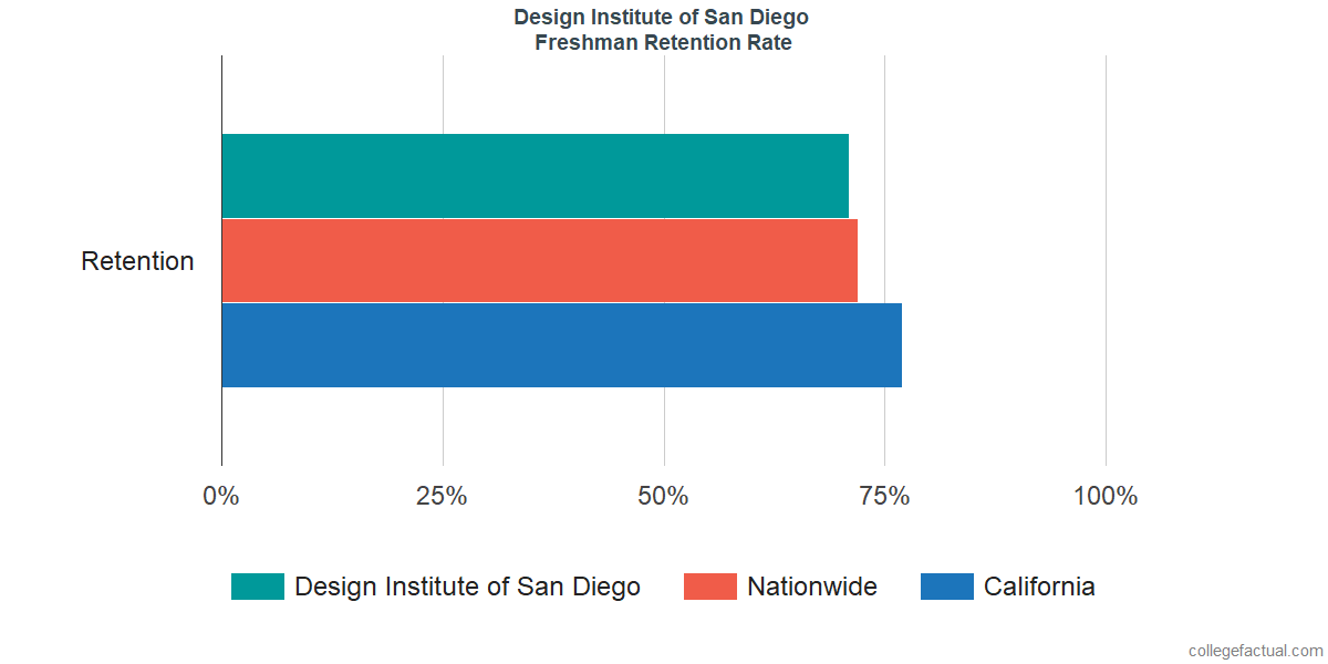 Freshman Retention Rate at Design Institute of San Diego