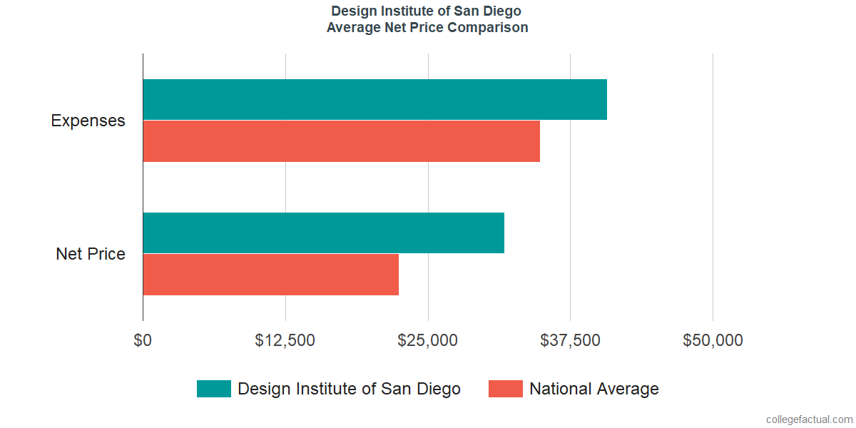 Net Price Comparisons at Design Institute of San Diego