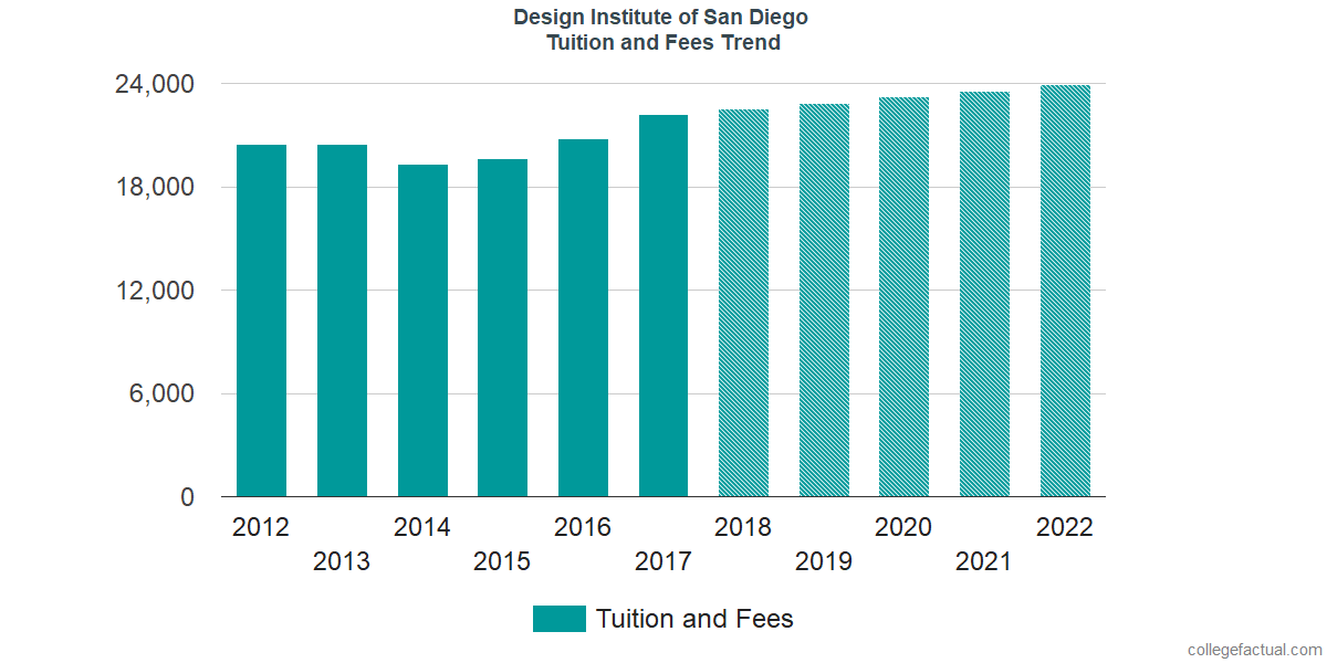Tuition and Fees Trends at Design Institute of San Diego