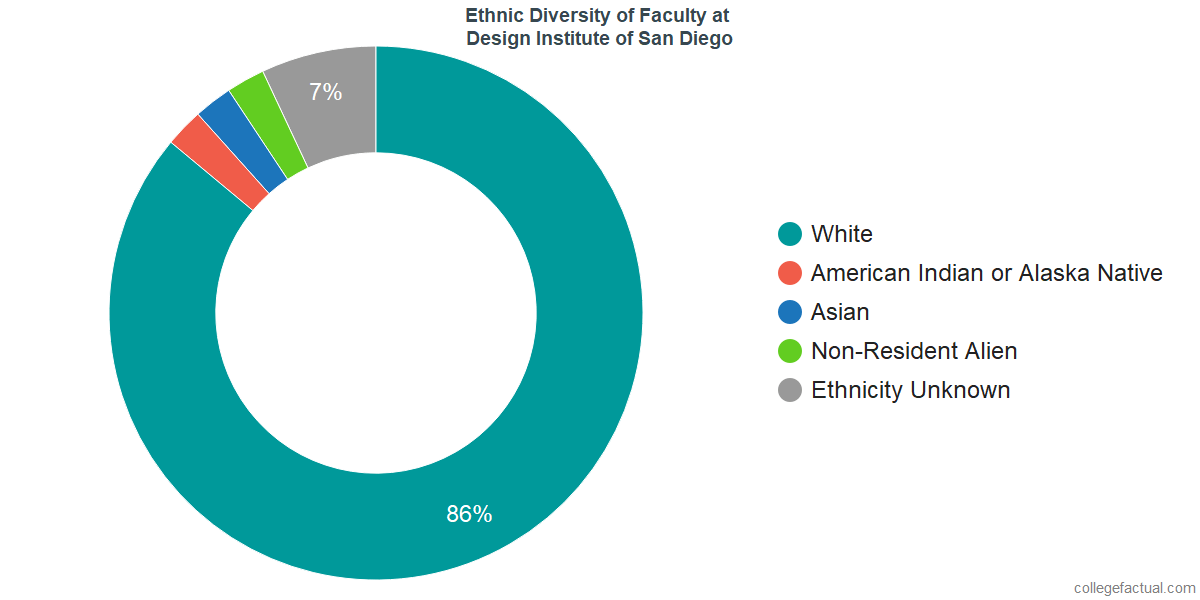Ethnic Diversity of Faculty at Design Institute of San Diego