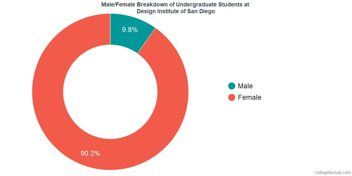Male/Female Diversity of Undergraduates at Design Institute of San Diego