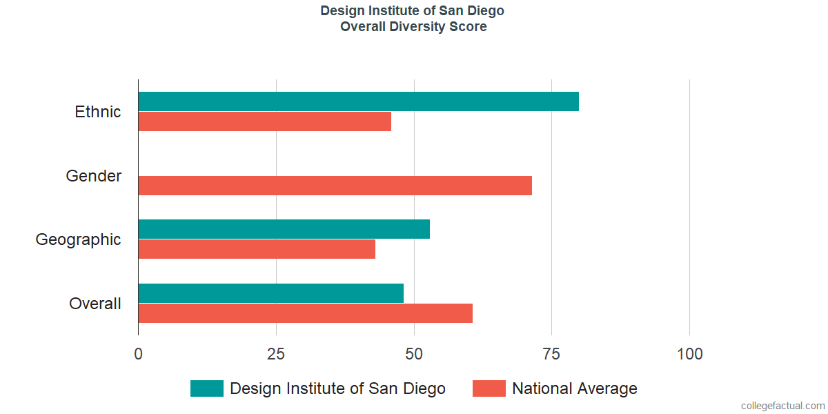 Overall Diversity at Design Institute of San Diego