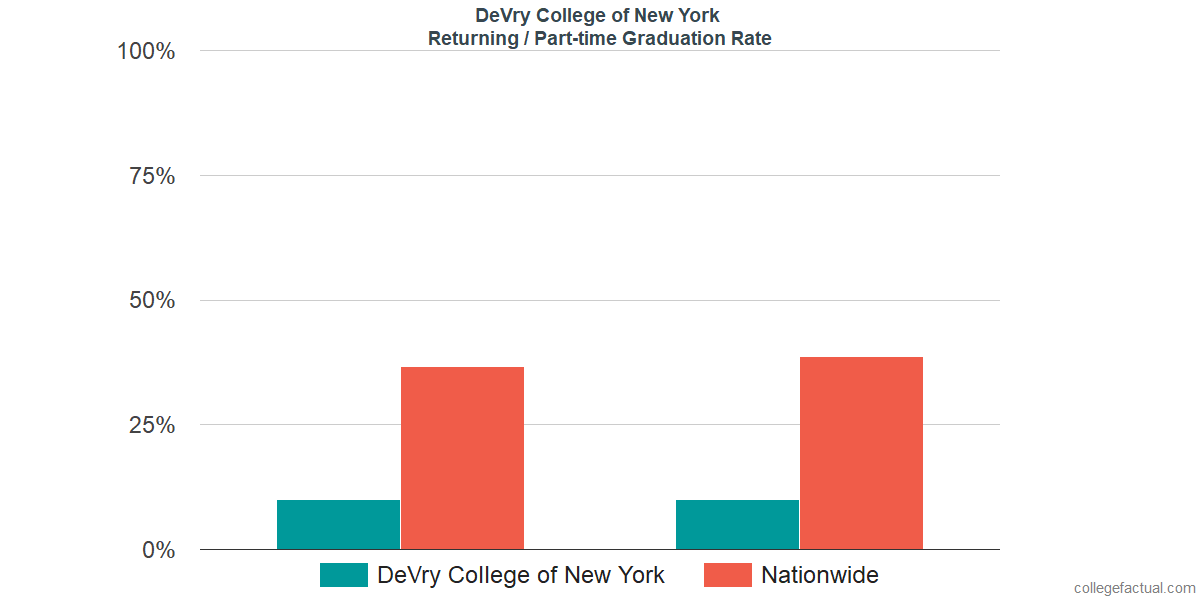 Graduation rates for returning / part-time students at DeVry College of New York