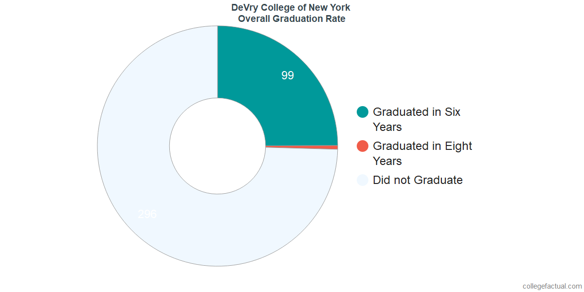Undergraduate Graduation Rate at DeVry College of New York