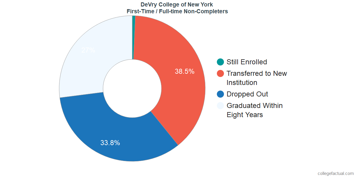 Non-completion rates for first-time / full-time students at DeVry College of New York