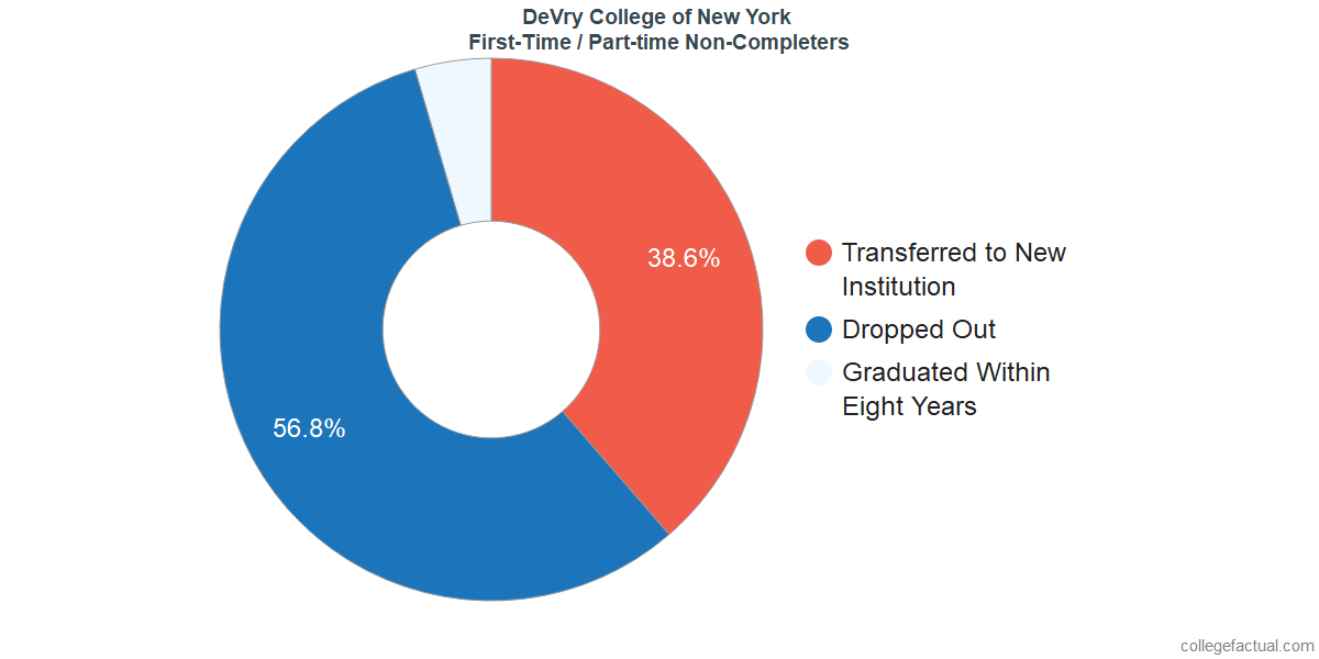 Non-completion rates for first-time / part-time students at DeVry College of New York