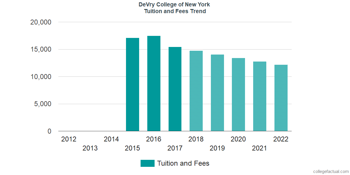 Tuition and Fees Trends at DeVry College of New York