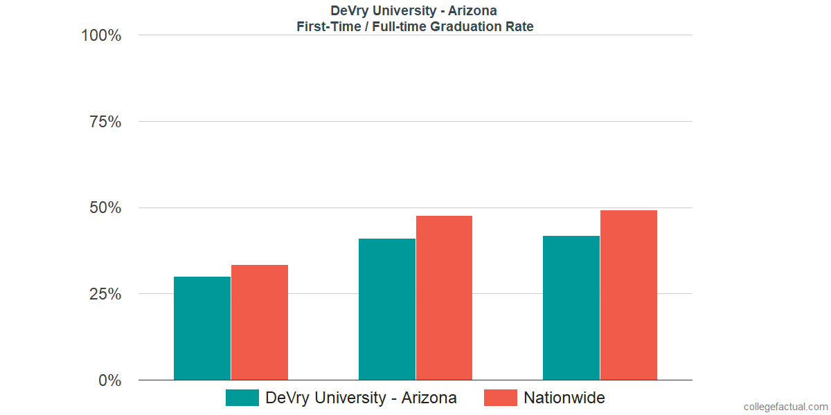 Graduation rates for first-time / full-time students at DeVry University - Arizona
