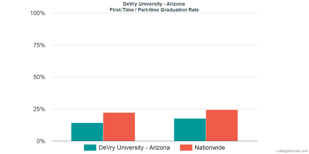 Graduation rates for first-time / part-time students at DeVry University - Arizona