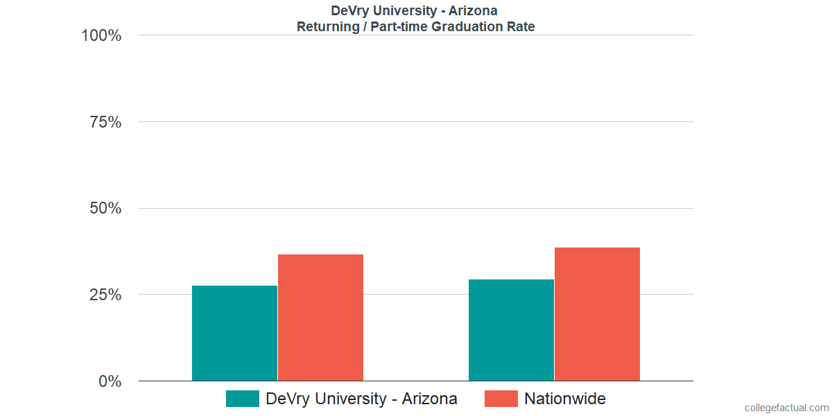 Graduation rates for returning / part-time students at DeVry University - Arizona
