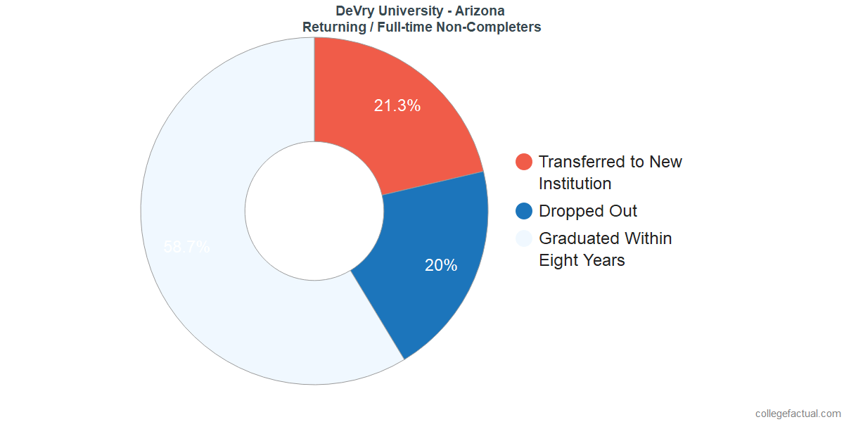 Non-completion rates for returning / full-time students at DeVry University - Arizona