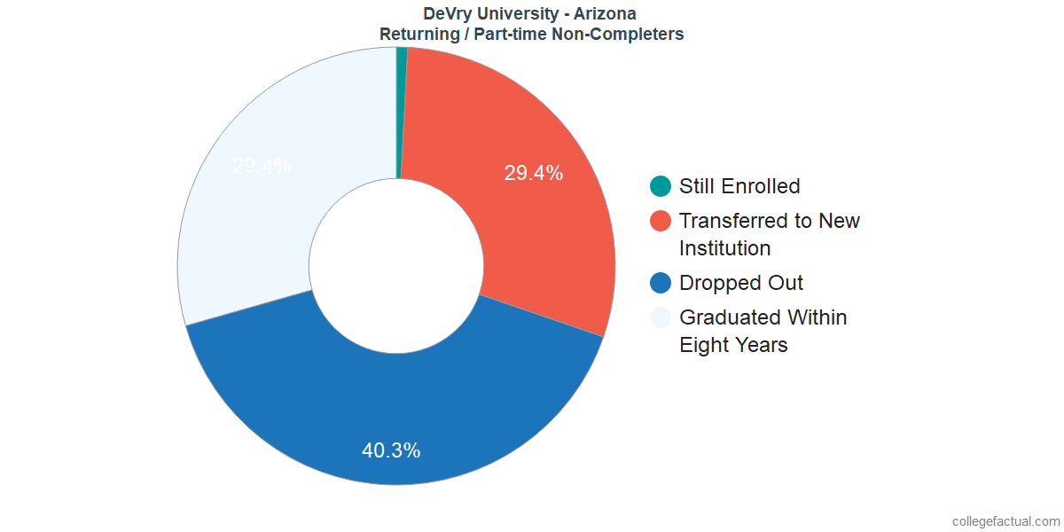 Non-completion rates for returning / part-time students at DeVry University - Arizona