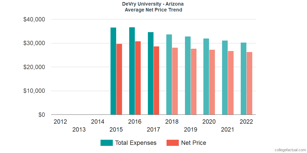 Average Net Price at DeVry University - Arizona