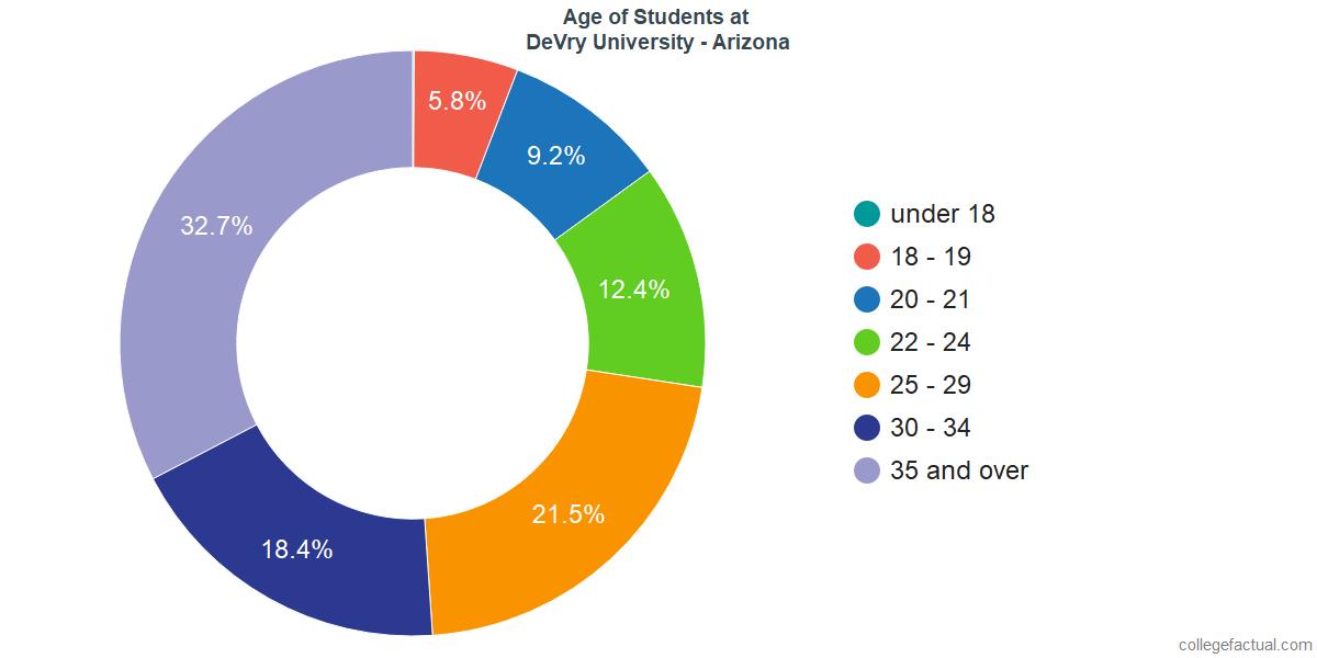 Age of Undergraduates at DeVry University - Arizona