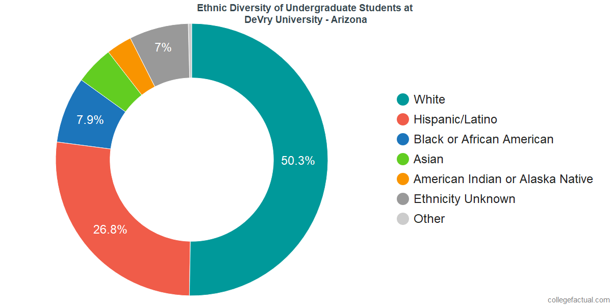 Ethnic Diversity of Undergraduates at DeVry University - Arizona