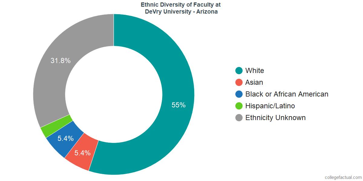 Ethnic Diversity of Faculty at DeVry University - Arizona