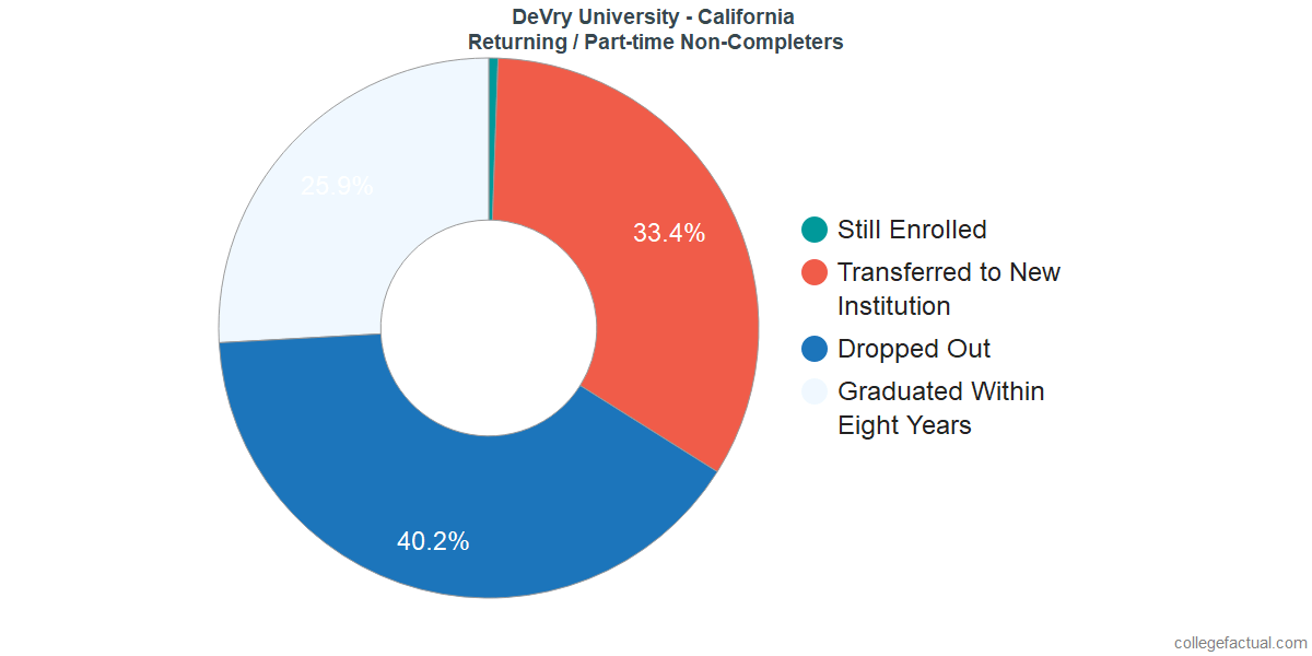 Non-completion rates for returning / part-time students at DeVry University - California