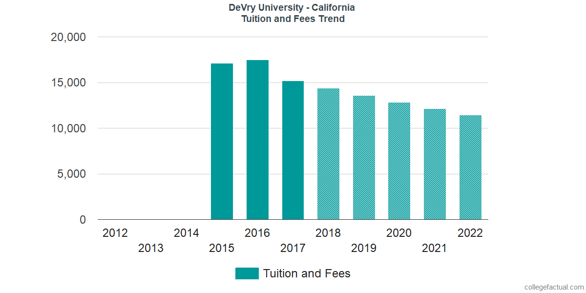 Tuition and Fees Trends at DeVry University - California