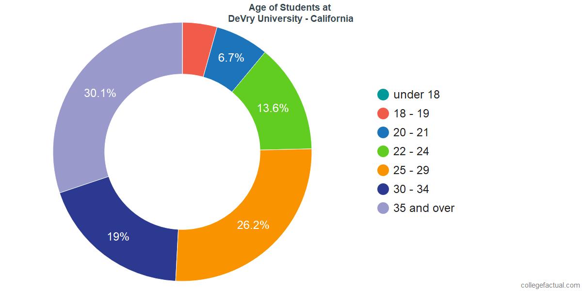 Age of Undergraduates at DeVry University - California
