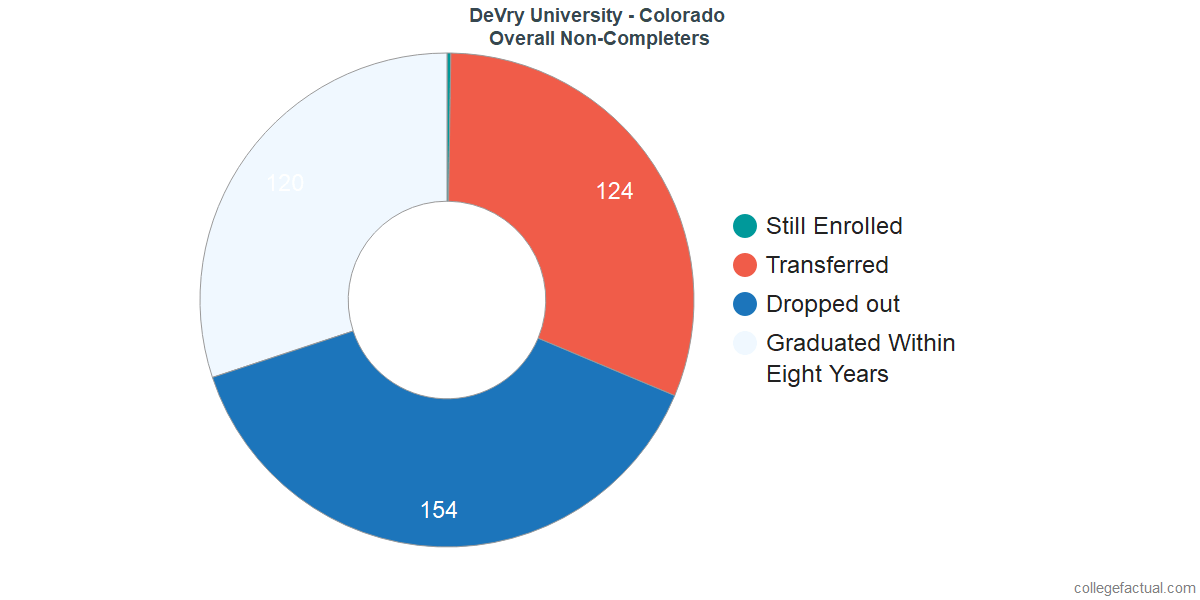outcomes for students who failed to graduate from DeVry University - Colorado