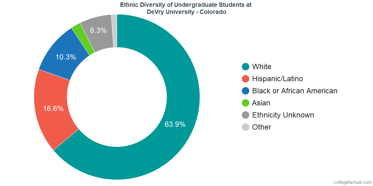 Ethnic Diversity of Undergraduates at DeVry University - Colorado