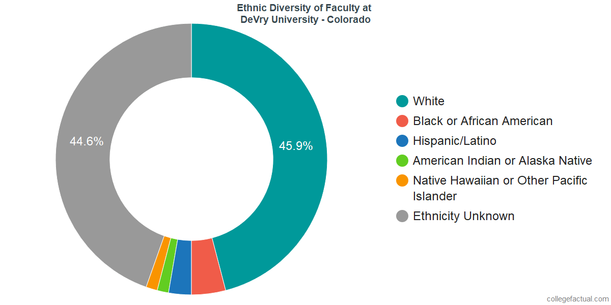 Ethnic Diversity of Faculty at DeVry University - Colorado