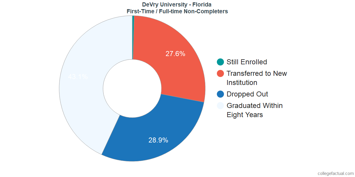 Non-completion rates for first-time / full-time students at DeVry University - Florida