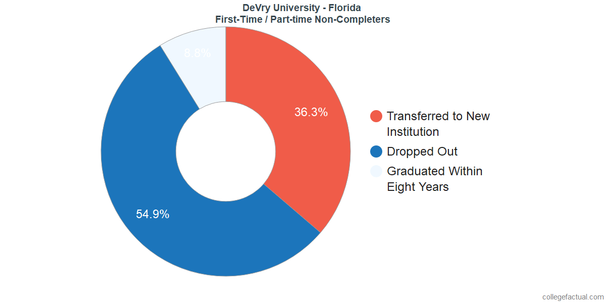 Non-completion rates for first-time / part-time students at DeVry University - Florida