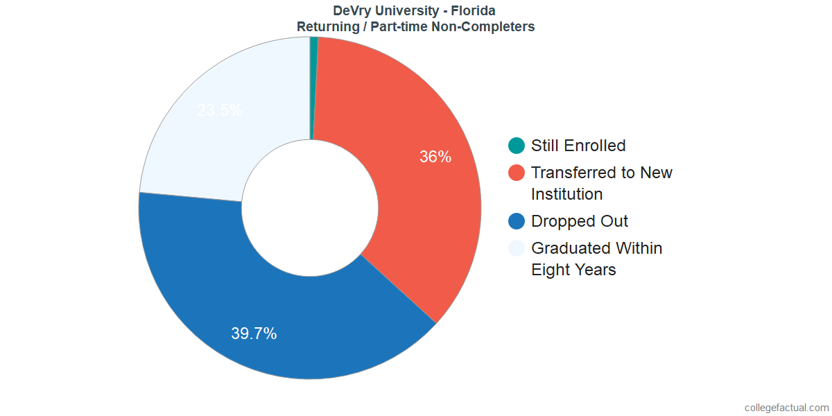 Non-completion rates for returning / part-time students at DeVry University - Florida