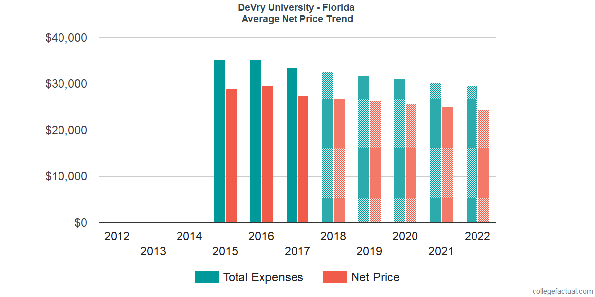Net Price Trends at DeVry University - Florida