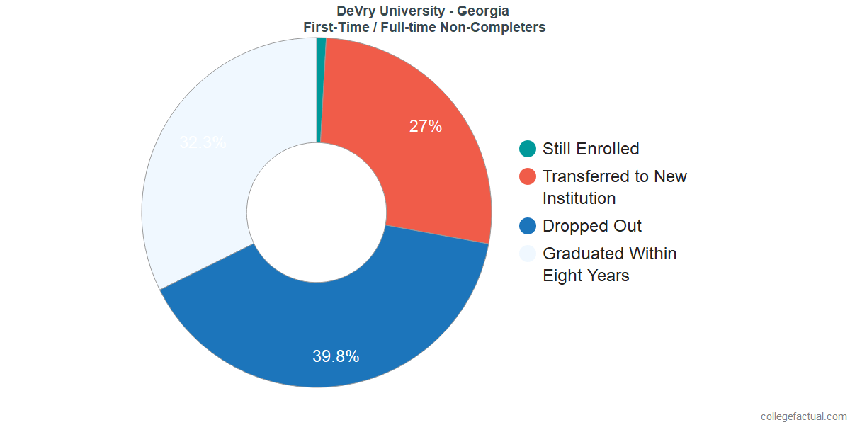 Non-completion rates for first-time / full-time students at DeVry University - Georgia