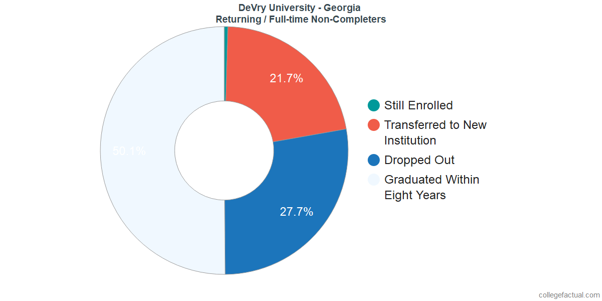 Non-completion rates for returning / full-time students at DeVry University - Georgia